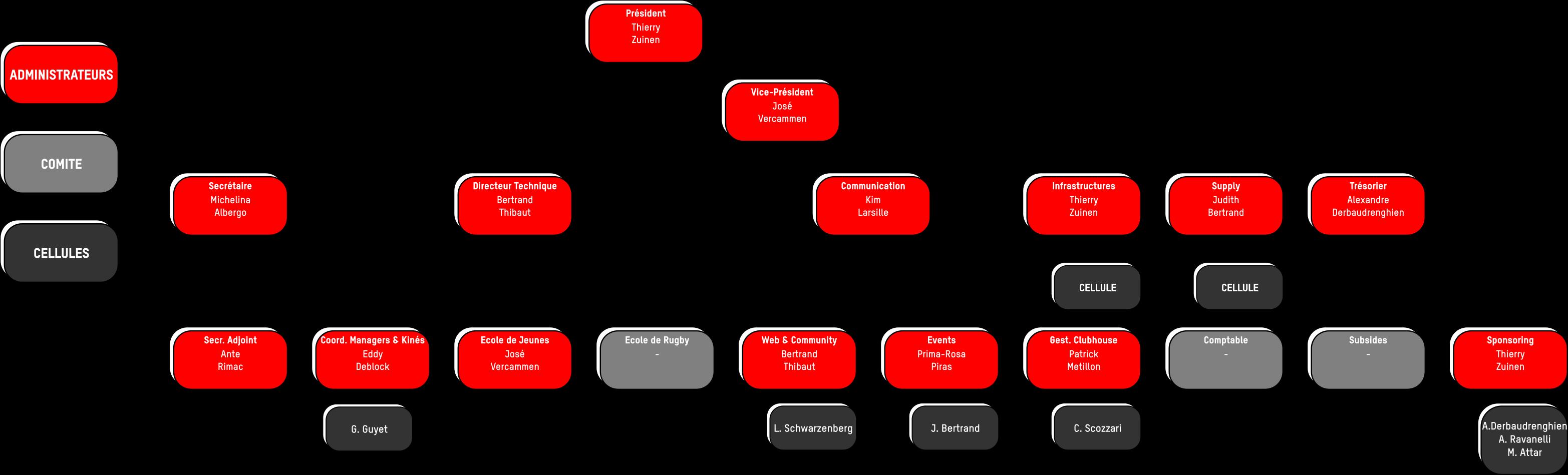 Organigramme CA